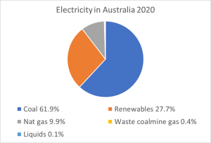 Figure 2. Electricity generation in Australia in 2020. Source: Clean Energy Council.