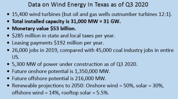 Table 1. Wind energy data from Texas.  Source: CleanTechnica