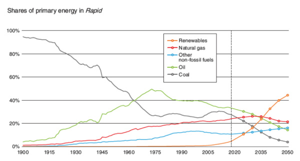 """Figure 1. BP data and predictions of global consumption of fuels for a """"Rapid"""" scenario, due to increased regulation, carbon taxes, consumer conservation"""