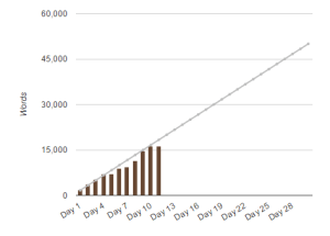 NaNoWriMo Day 11 Word Graph