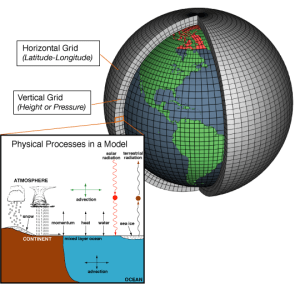 AtmosphericModelSchematic