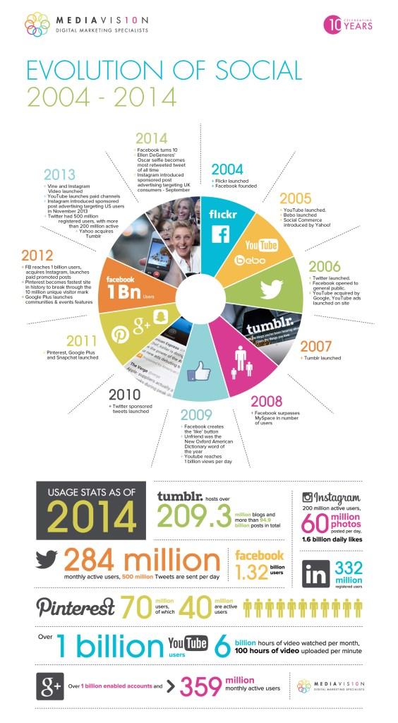 history-social-media-2004-2014