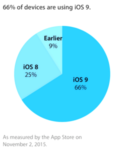 ios-9-adoption-rate-iapptweak