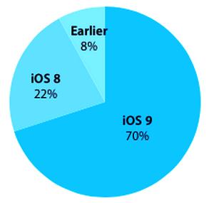 iOS-9-adoption-70-percent