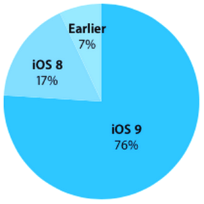 iOS-9-adoption-rate-76-percent_iapptweak