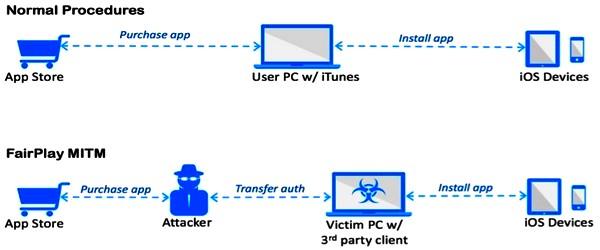 AceDeceiver-iOS-Trojan-iapptweak