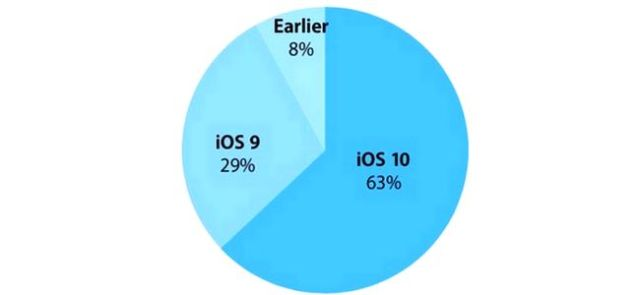 63% of Compatible iOS Devices Now On iOS 10 - iappTweak