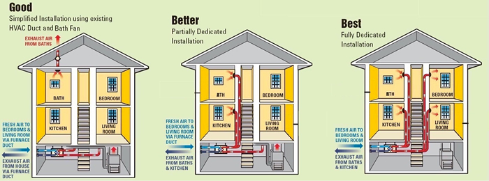 Home Air Conditioning Duct Sizing