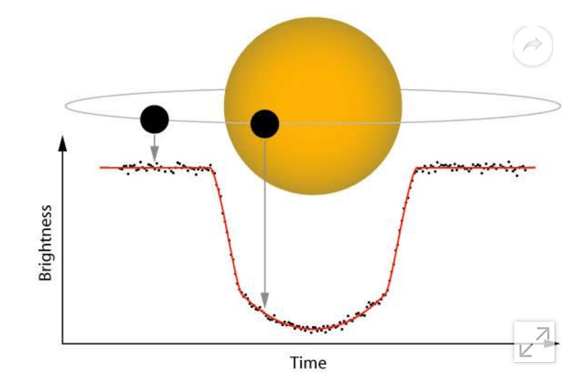 hight resolution of figure 2 illustration of transit method plato is a