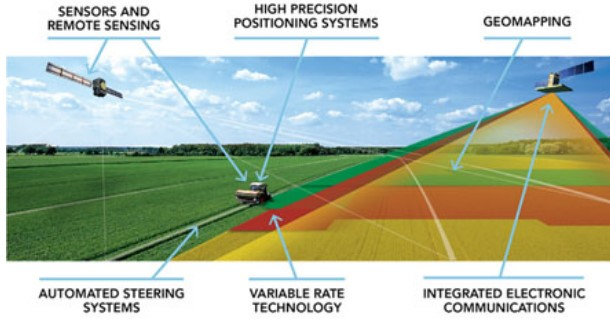 Precision agriculture farming in India upsc ias
