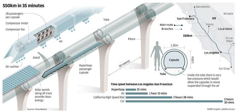 Hyperloop - UPSC IAS