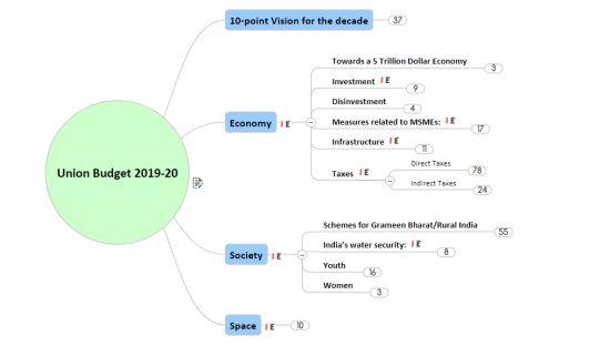Union budget 2019 20 highlights mindmap notes upsc ias analysis