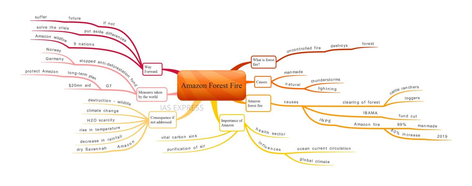 Amazon Forest Fire mindmap upsc