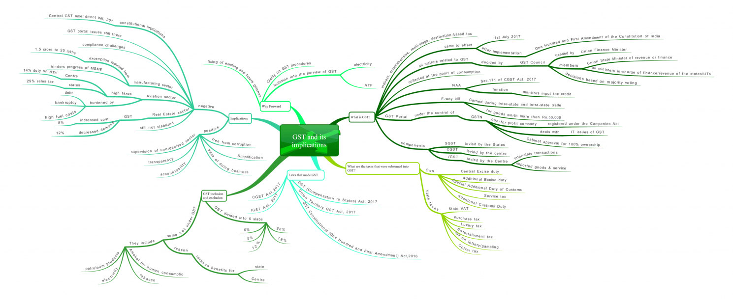 goods and services tax (GST) mindmap for UPSC