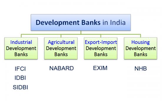 developments banks india upsc essay notes mindmap