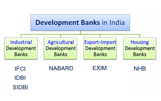 Development Banks – Why India Need it?