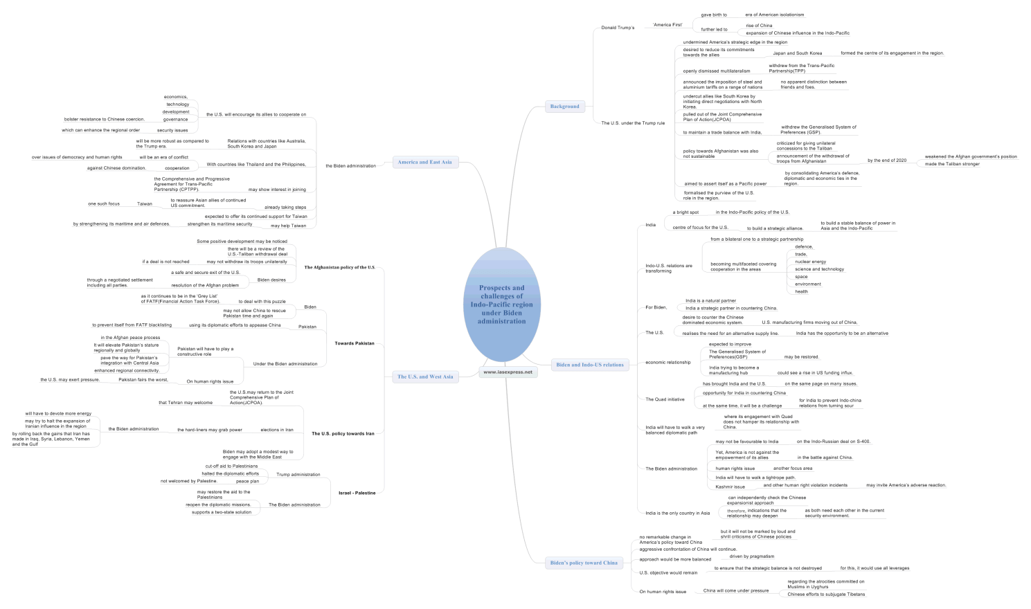Prospects and challenges of Indo-Pacific region under Biden administration mindmap