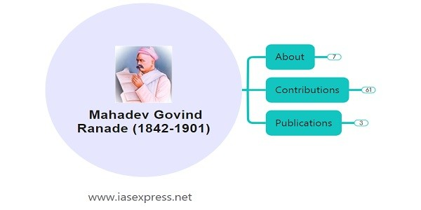 Mahadev Govind Ranade – Important Personalities of Modern India