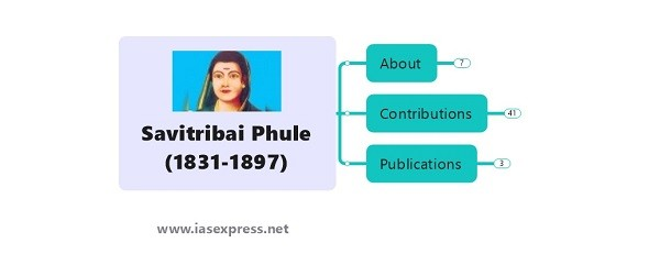 [Mindmap] Savitribai Phule – Important Personalities of Modern India