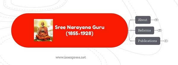 Sree Narayana Guru – Important Personalities of Modern India