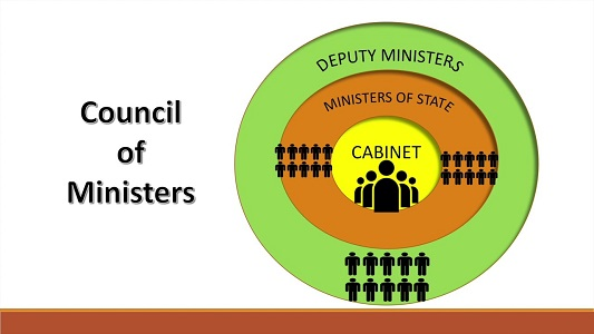 [Polity] Council of Ministers