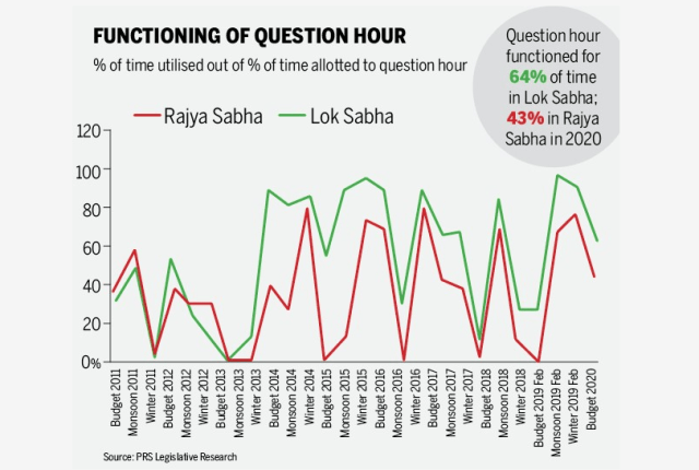 Functioning of the Question Hour