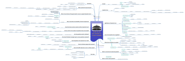 Mind map of the Question hour and other instruments for executive accountability