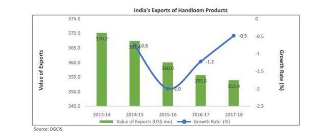 India's export of handloom products
