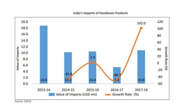 India's import of handloom products