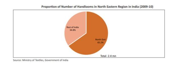 Proportion of number of handlooms in North Eastern Region in India
