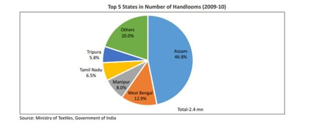 Top five states in number of handlooms