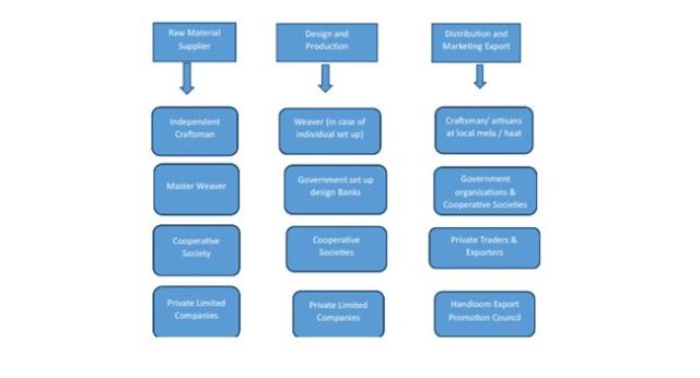 Value chain of handloom sector in India