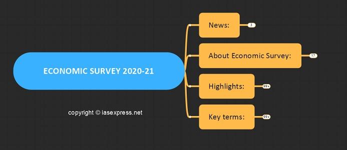 Economic Survey 2020-2021 Mindmap – Summary & Key Terms Explained