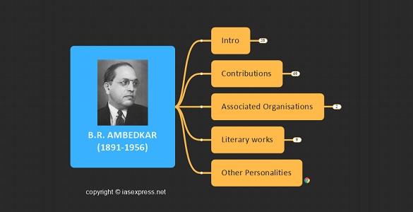 B.R. Ambedkar – Important Personalities of Modern India