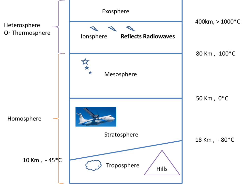 medium resolution of structure of atmosphere