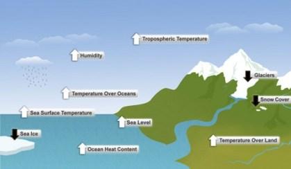 climate-indicators