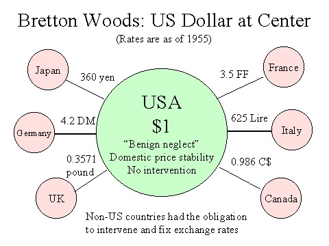The Bretton Woods System 1944 : Agreement and Currency Exchange