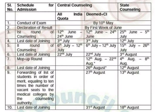 NEET-2018-Important-Dates
