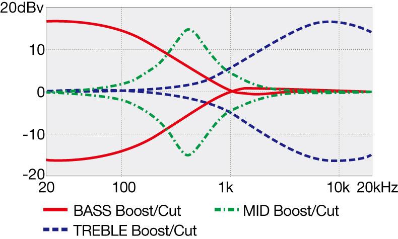 SR405EQM's EQ curve diagram