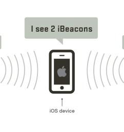 ibeacon detection example [ 1288 x 767 Pixel ]