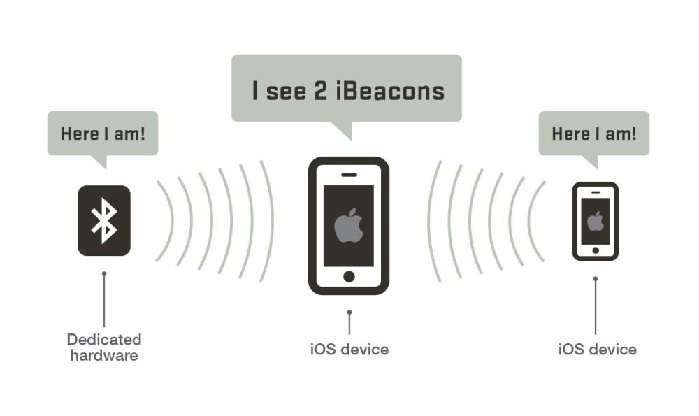 medium resolution of ibeacon detection example