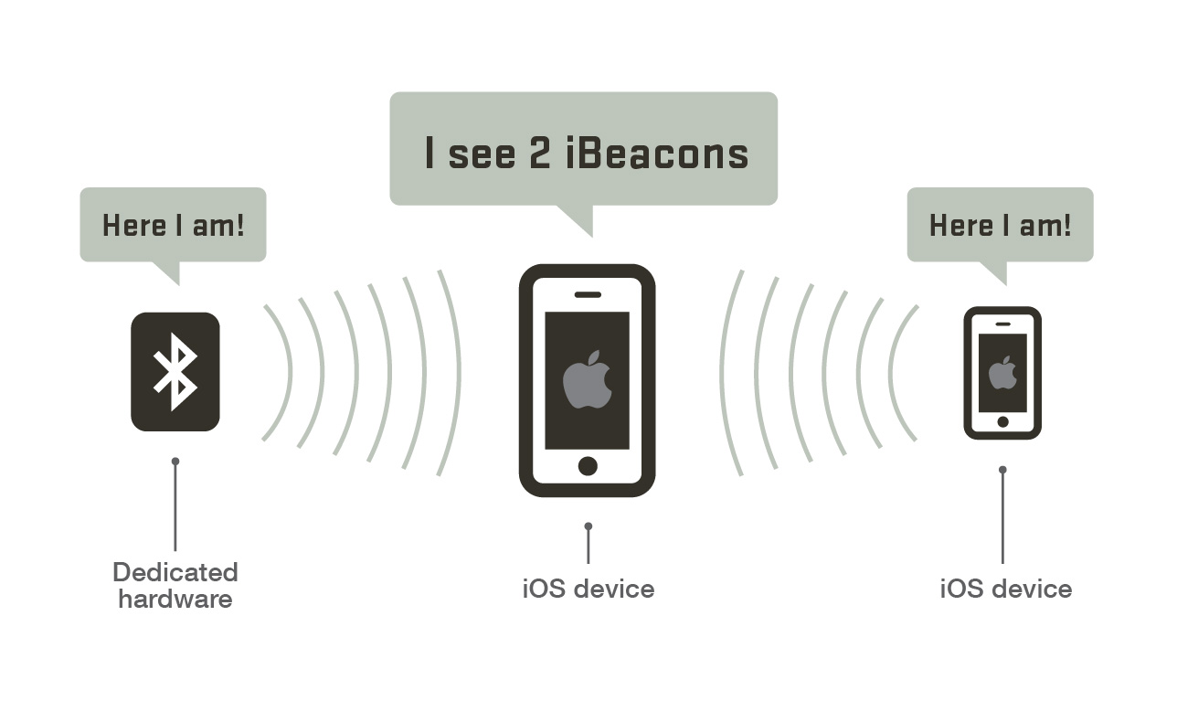 hight resolution of ibeacon detection example
