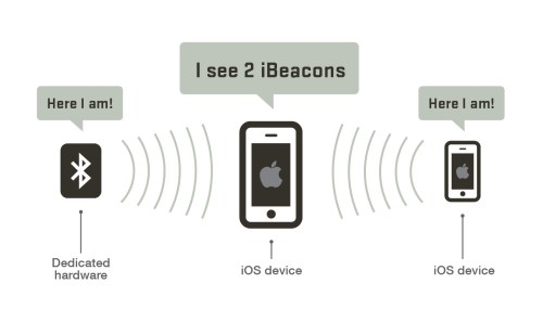 small resolution of ibeacon detection example