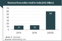Retail Industry in India: Overview of Retail Sector ...