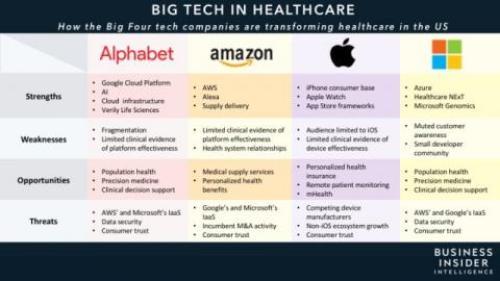 big tech salud