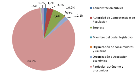 Proporción de respuestas recibidas a la consulta pública. Fuente: CNMC