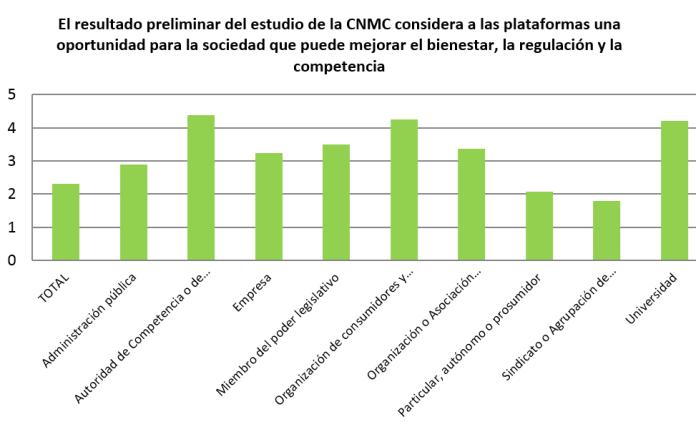 Las plataformas mejoran el bienestar social, la regulación y la competencia. Fuente: CNMC