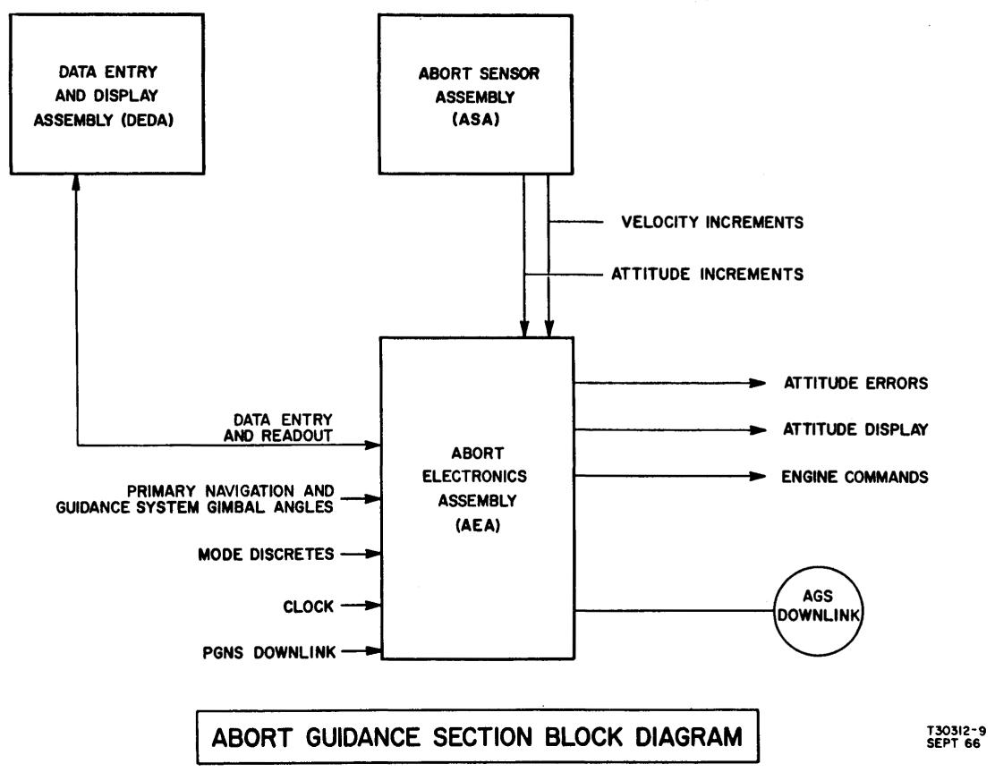 draw a block diagram of computer system rv power converter wiring the abort guidance