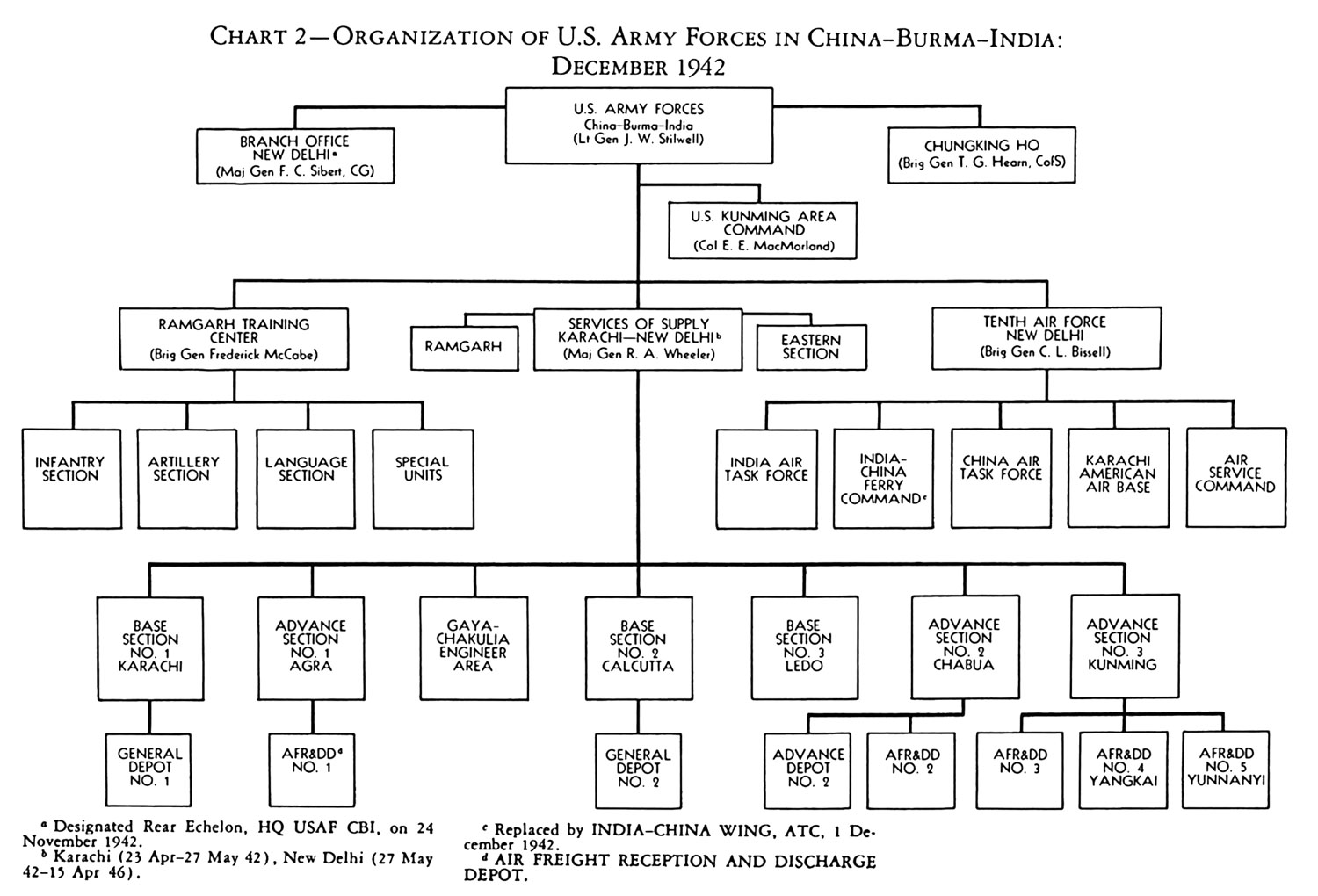 u s government structure diagram human heart anatomy army staff organization chart pictures to pin on pinterest