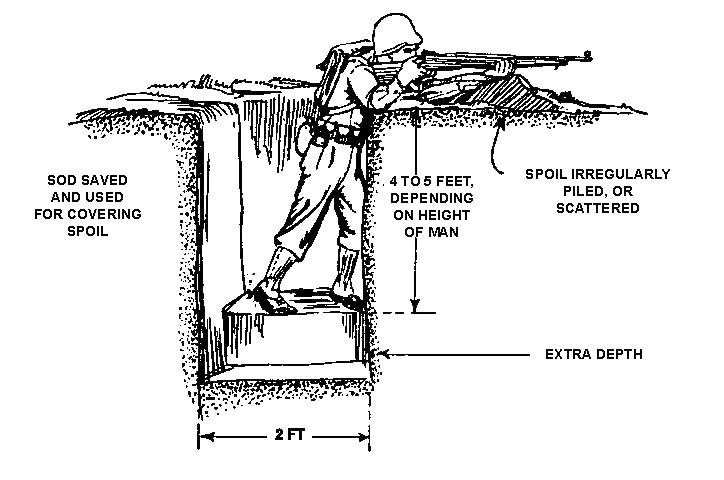 ww1 trench system diagram lighting software hyperwar: fm 7-10: rifle company, regiment